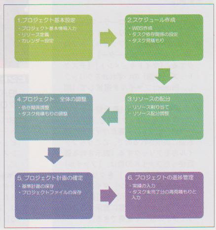 Project 活用の6ステップ